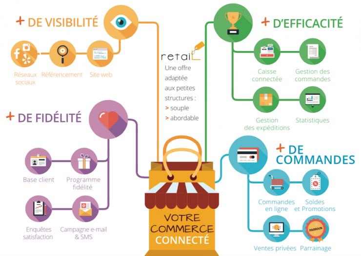 Schéma des fonctionnalités de Retail