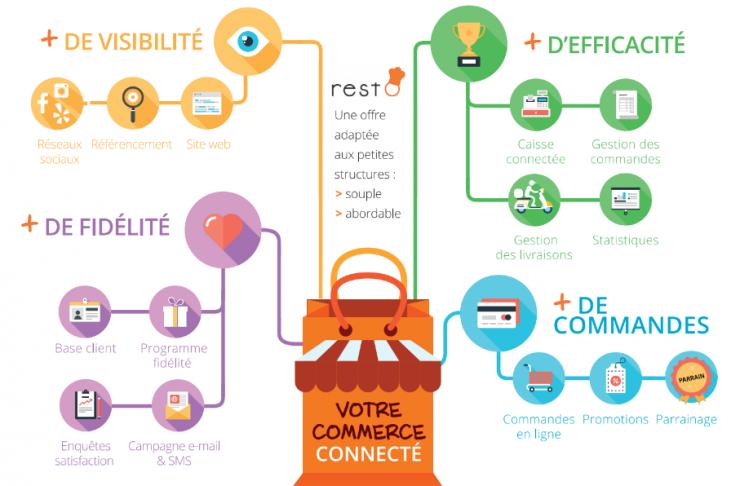 Schéma des fonctionnalités de Restô